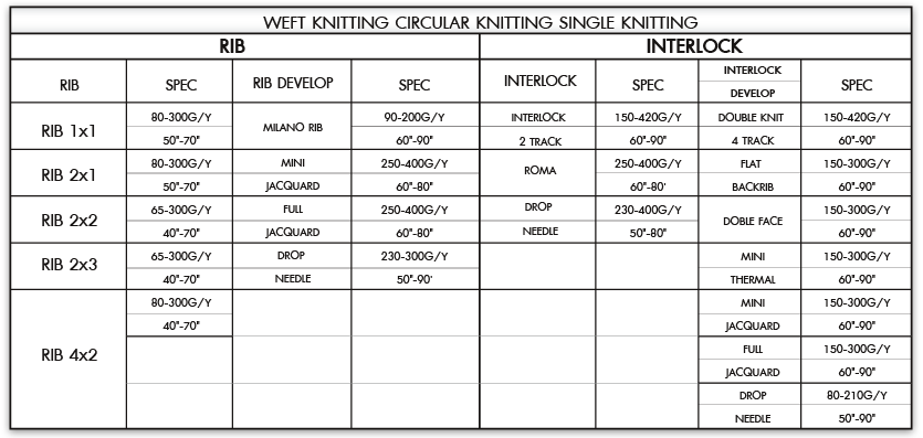 Weft knitting circular knitting single knitting